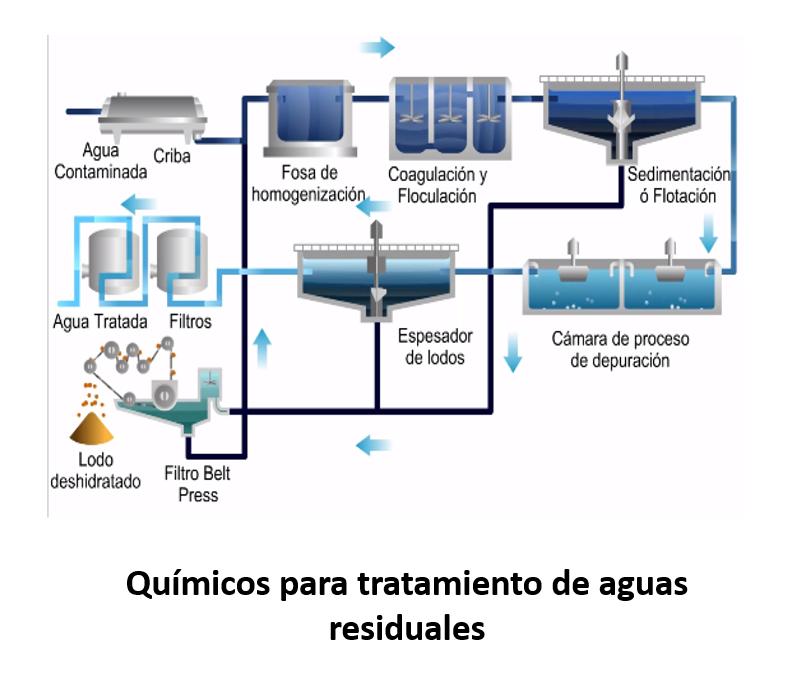 QUÍMICOS PARA TRATAMIENTO DE AGUAS RESIDUALES
