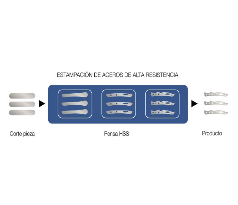 Estampación de aceros de alta resistencia