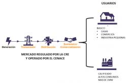 VENTA DE ENERGÍA LIMPIA O CONVENCIONAL (SUMINISTRO CALIFICADO)